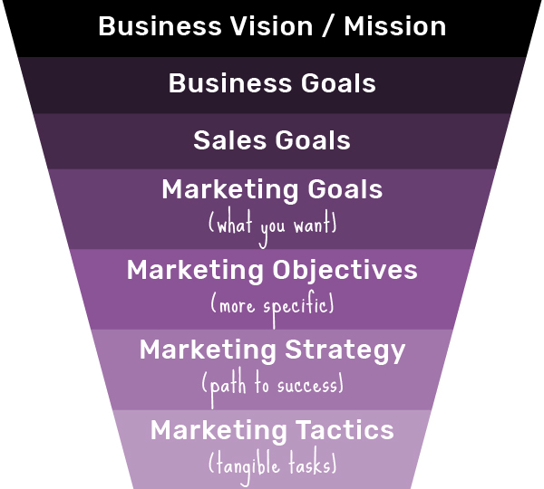 pyramid graphic: marketing goals, objectives, strategy, tactics