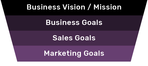 pyramid graphic: how marketing goals flow from business goals